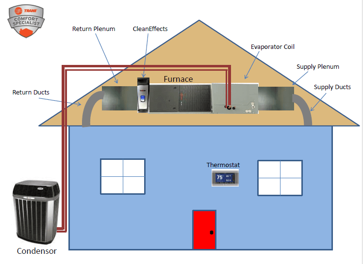 Air Conditioner Full System Layout Design